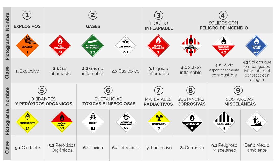 Rotulacion de químicos naciones unidas