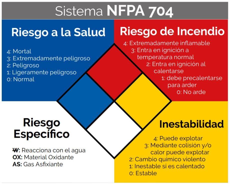 Marcación de químicos NFPA
